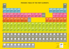 Periodic Table of Font Elements 1.1