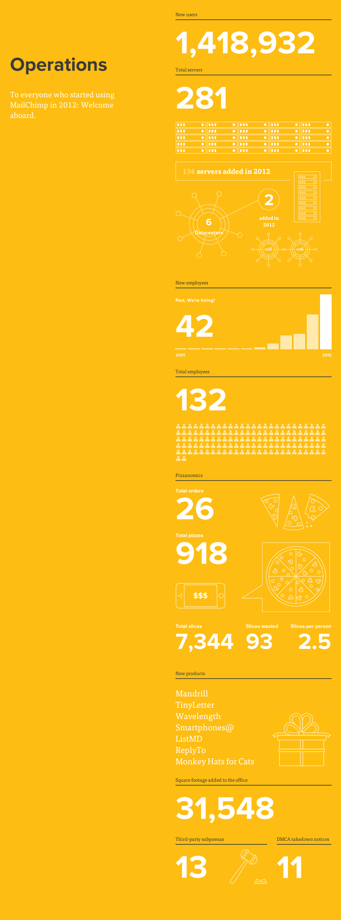 MailChimp Annual Report-4.png