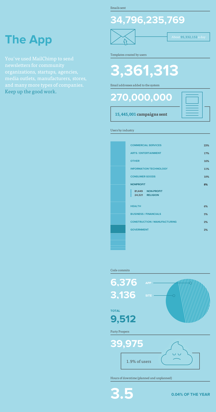 MailChimp Annual Report-2.png