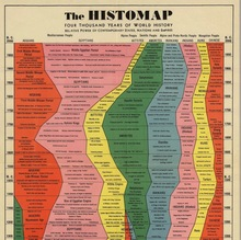 <cite>The Histomap: Four Thousand Years Of World History</cite>