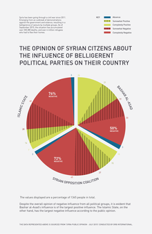 Infographics: Iraq and Syria opinion poll