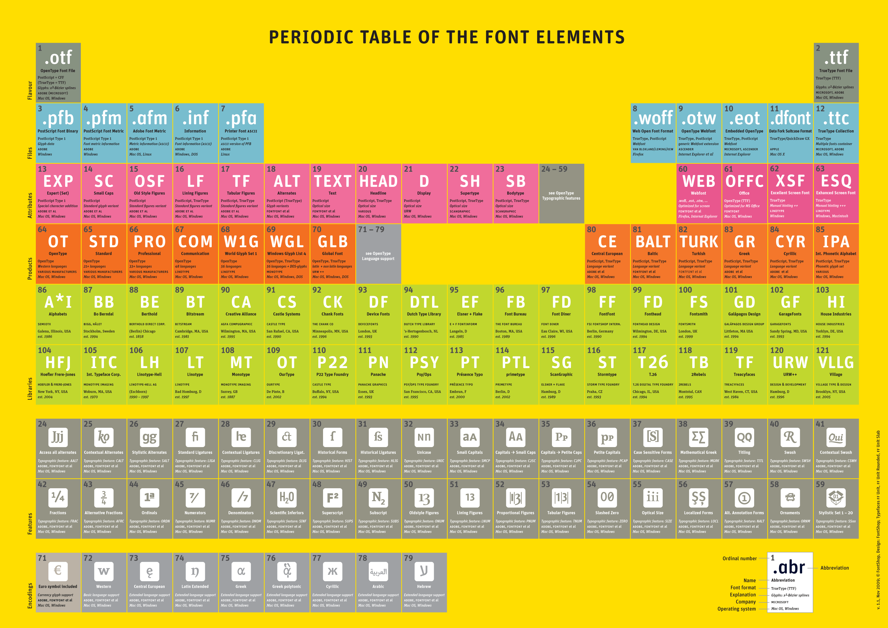 Periodic table of font elements 11 fonts in use periodic table of font elements 11 urtaz Gallery