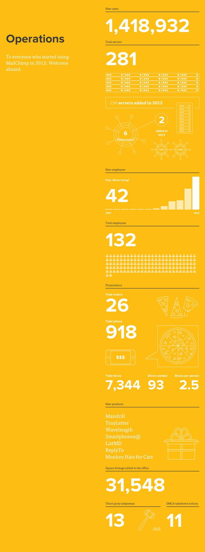 MailChimp Annual Report 1