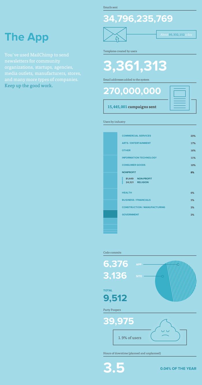 MailChimp Annual Report 3