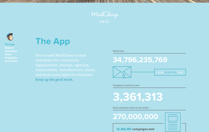 MailChimp Annual Report 4