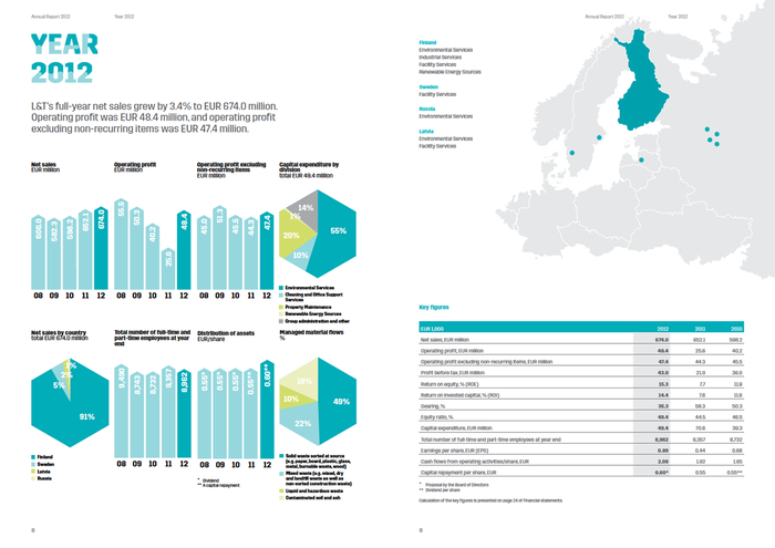 Spread from the Annual Report of 2012