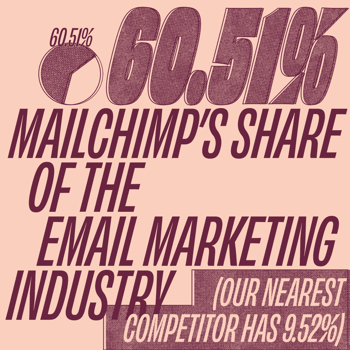 2019 Mailchimp Year in Review 3