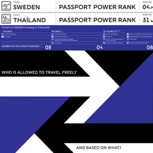 Passport Power Rank