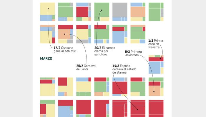 Diario de Navarra quarantine infographics 1