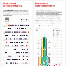 <cite>Diario de Navarra</cite> quarantine infographics