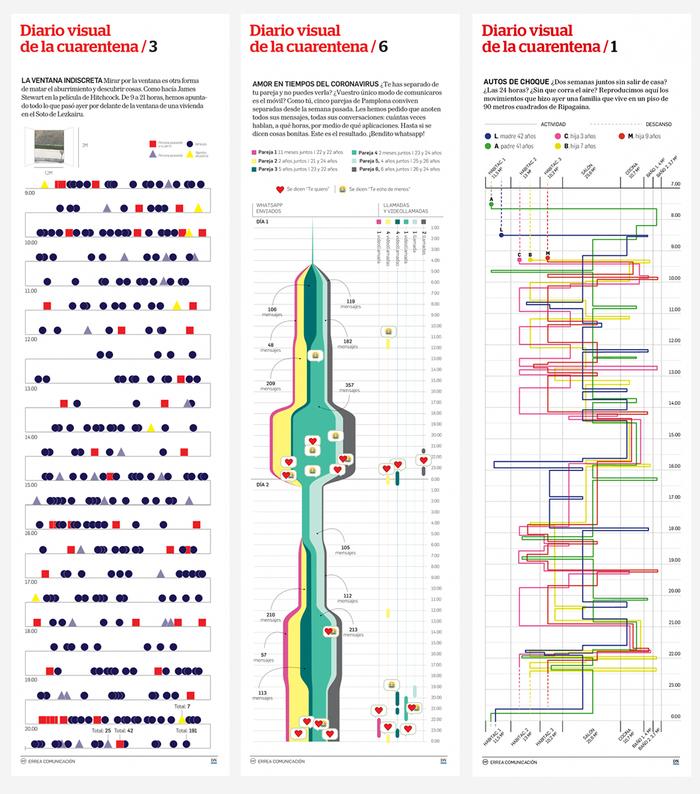 Diario de Navarra quarantine infographics 2