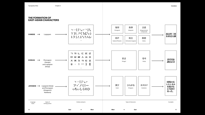 The thesis book Part I example: the formation of East-Asian characters
