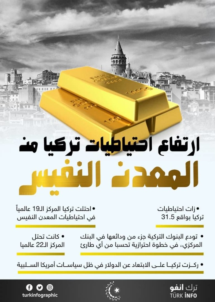 Turkey increases their gold reserves.