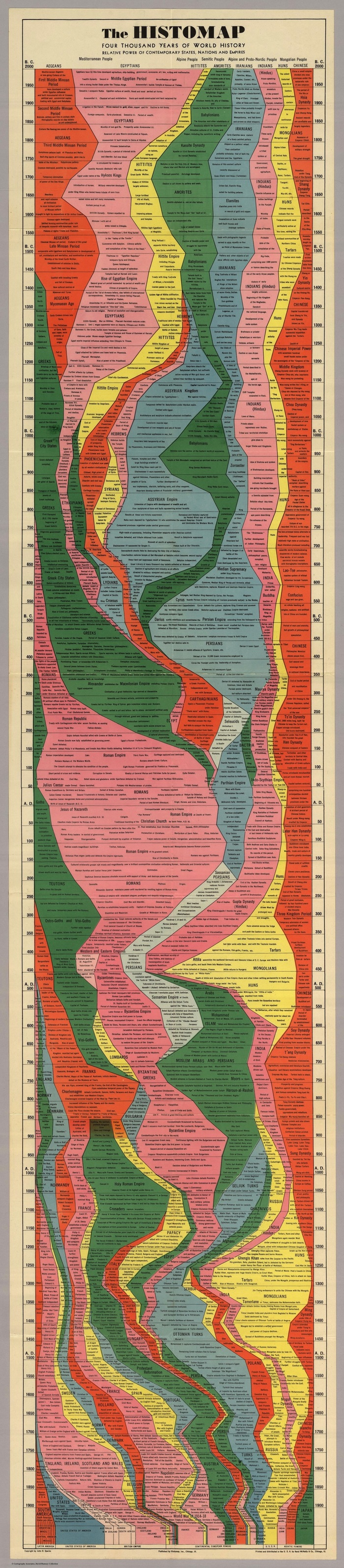 The Histomap: Four Thousand Years Of World History 1