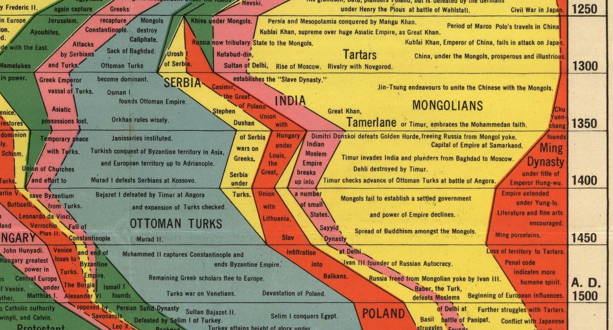 The histomap four thousand years of world history fonts in use the histomap four thousand years of world history 3 gumiabroncs Images