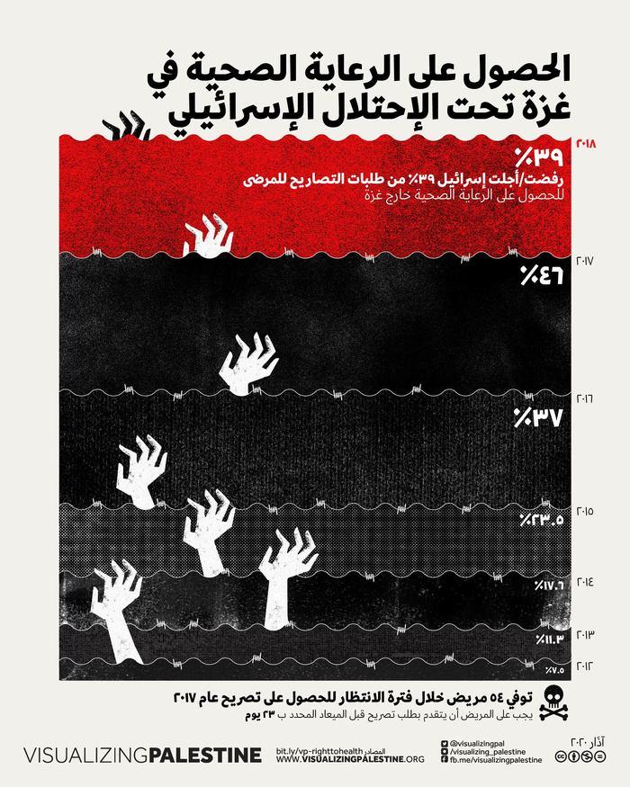 Gaza Health posters 2