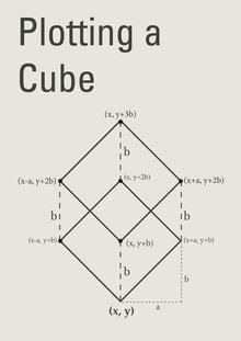 Plotting a Cube