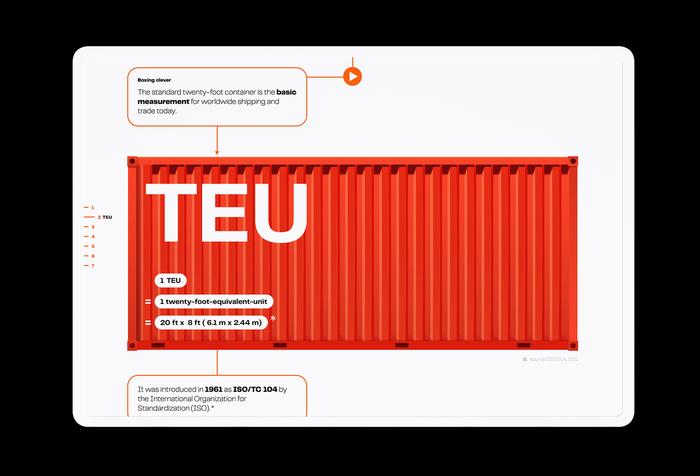 TEU = twenty-foot-equivalent-unit