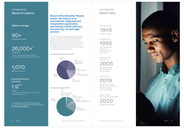 Spread from the Integrated Transparency Report.