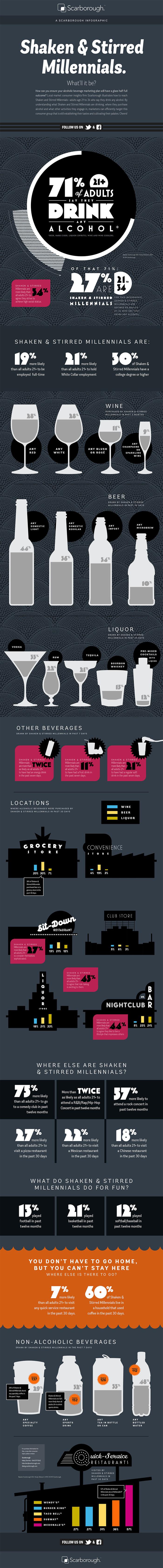 Scarborough Infographic: Shaken & Stirred Millennials