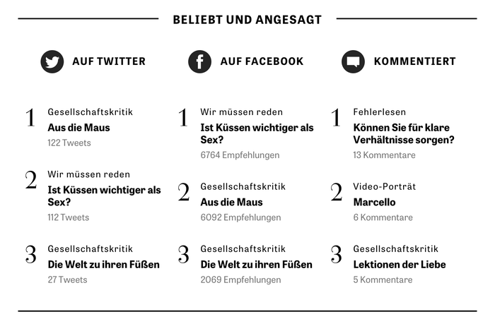 The high-contrast figures for the ranking of the most popular posts and articles are from Tiemann-Antiqua. This typeface is the headline typeface in the print edition of Die Zeit and has also been heavily used in the printed ZEITmagazin. This is the only appearance of Tiemann online.