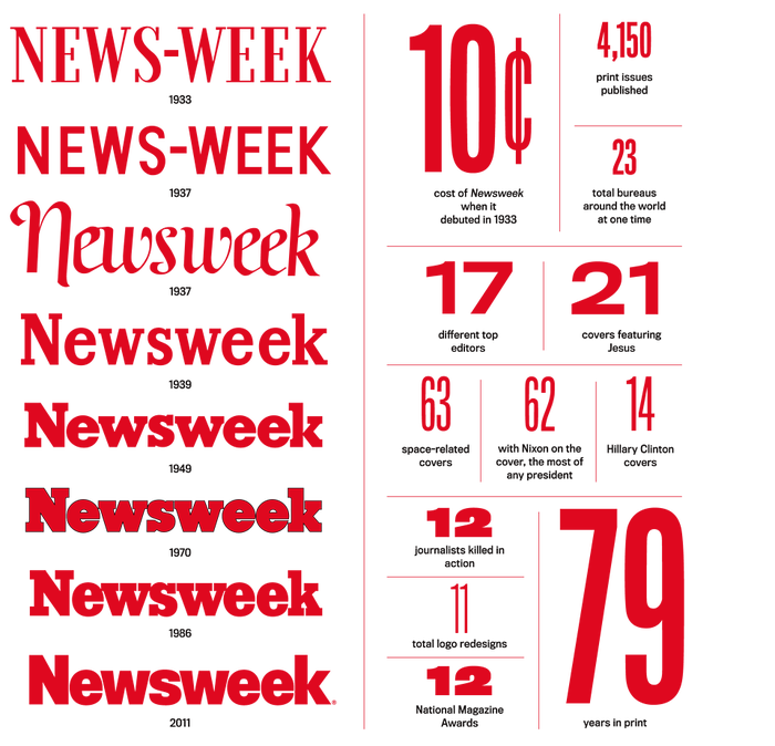 "A Newsweek ""By The Numbers"" page chronicles some of the publication's logos from its founding in 1933 to 2011 when this graphic was published."