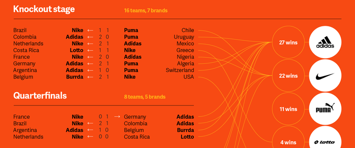 The World Cup: A Showcase of Brand Authenticity 2
