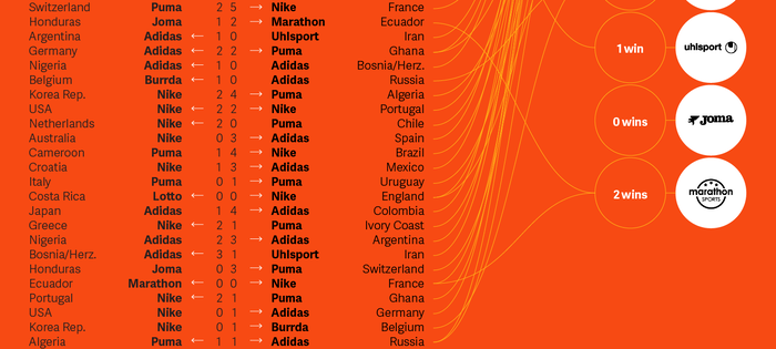 The World Cup: A Showcase of Brand Authenticity 3