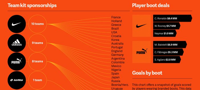 The World Cup: A Showcase of Brand Authenticity 5