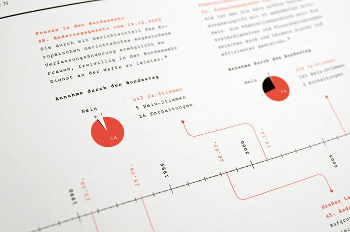 Verfassung verstehen. Das Grundgesetz in Infografiken 5