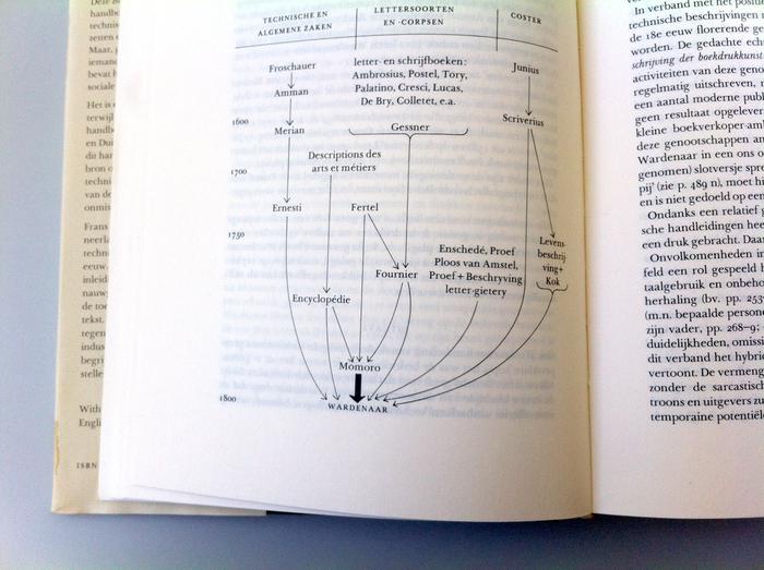 Zetten en drukken in de achttiende eeuw 6