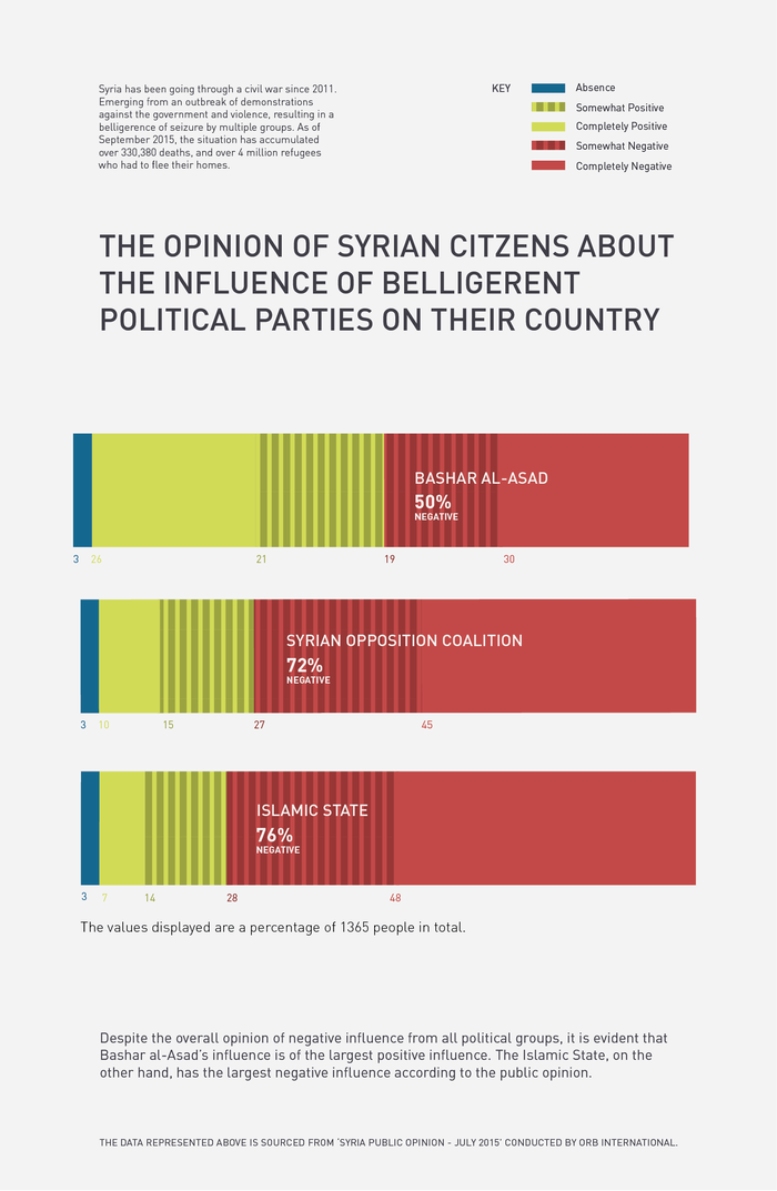 Infographics: Iraq and Syria opinion poll 2