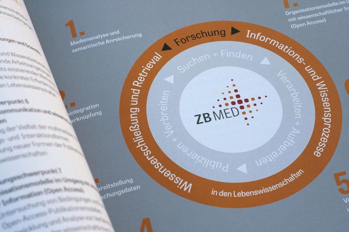 ZB MED identity 4