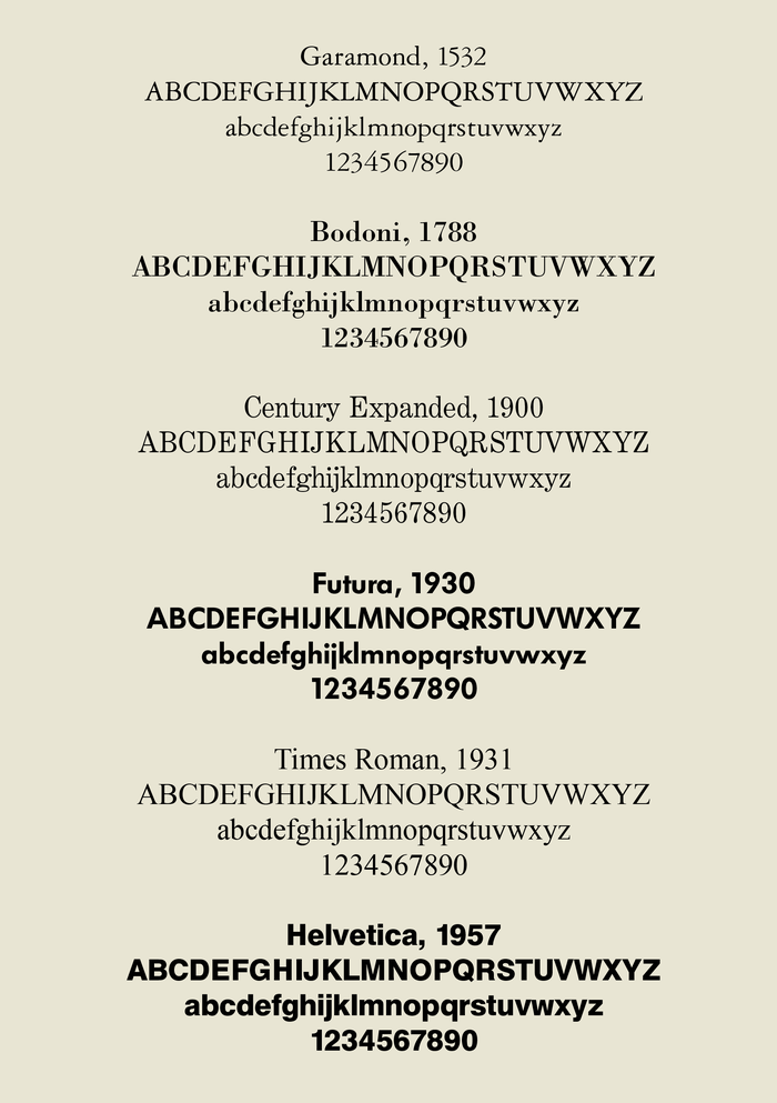 Vignelli's six preferred typefaces, as shown in his 2009–10 monograph: Garamond, Bodoni, Century Expanded, Futura, Times, Helvetica.