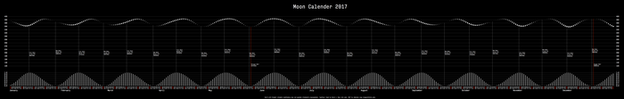 2017 moon calendar 2
