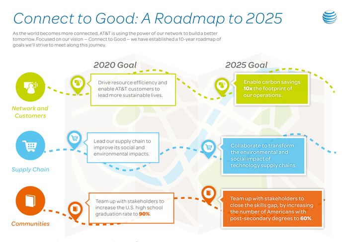 "Infographic ""Connect to Good: A Roadmap to 2025"""