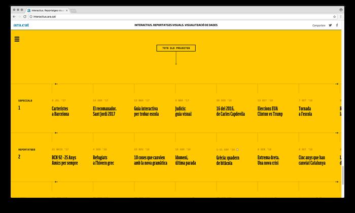 Ara.cat's visualizations website 5