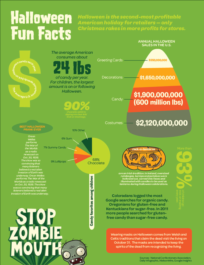 """Stop Zombie Mouth"" was a joint effort by the American Dental Association and Plants vs. Zombies from PopCap Games to raise awareness for oral health among kids. This Halloween poster with infographics and the ""Scary Tooth"" fact sheet shown below combine Omnes – here also in lighter weights – with Burbank and the Plants vs. Zombies typeface, House of Terror."