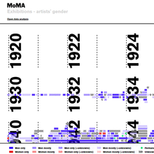 MoMA Exhibitions – artists' gender visualization