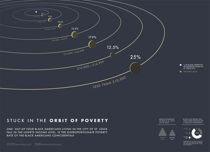 Stuck in the Orbit of Poverty