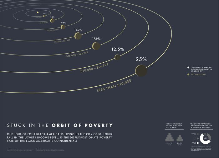 Stuck in the Orbit of Poverty
