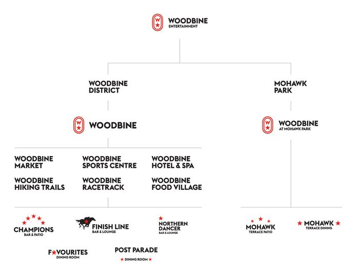 Woodbine Rebranding 3