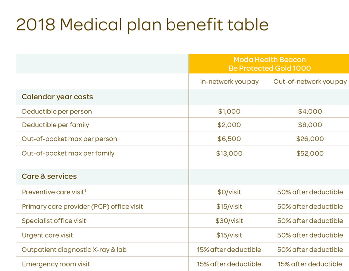Omnes's clear and friendly letterforms, combined with Moda's bright color scheme, help to render complex tables with Medicare coverage plan details more accessible.