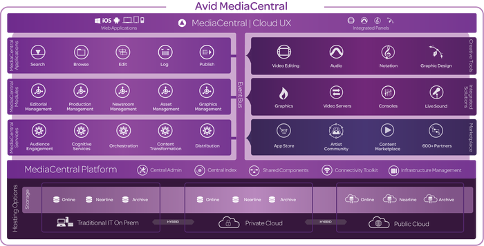 Overview chart for Avid MediaCentral