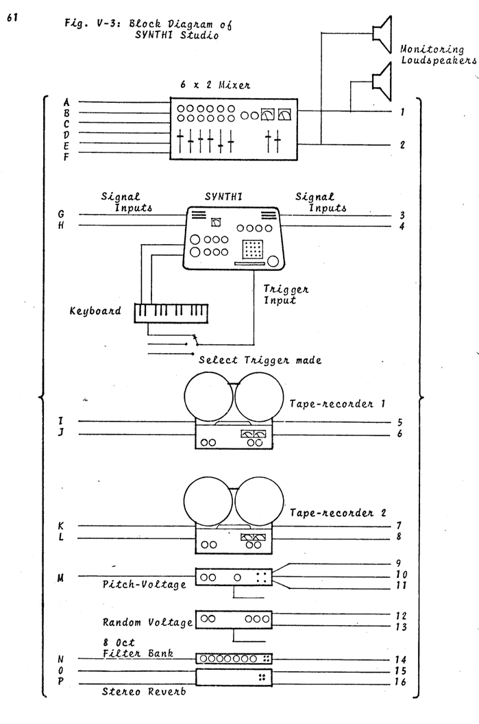 The Synthi Educational Handbook 7