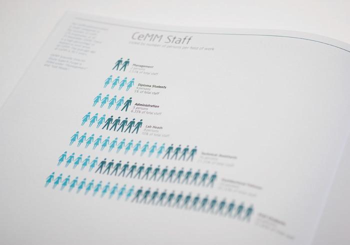 CeMM annual report 5