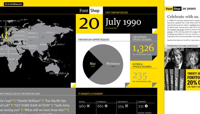 FontShop: 20 Years 4