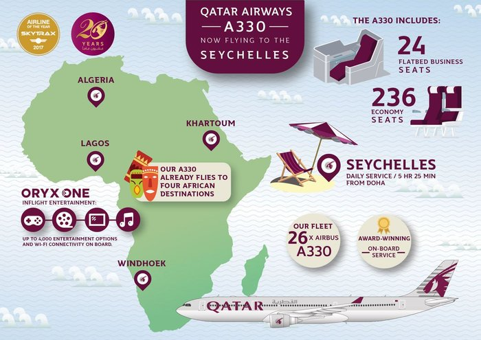 Qatar Airways (2015–) 7