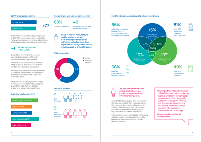 Spread from an annual report with infographics.