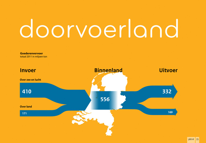 As a transit country, the Netherlands transports goods from its ports to many places in Europe, by road, rail, air and river.